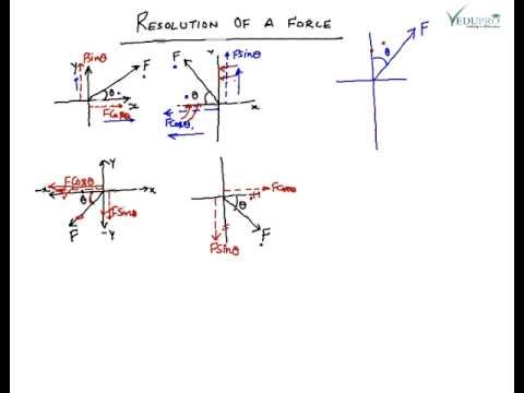 resolution of forces It is often useful to decompose a force into x and y components, ie find two  forces such that one is in the x direction, the other is in the y direction, and the  vector.