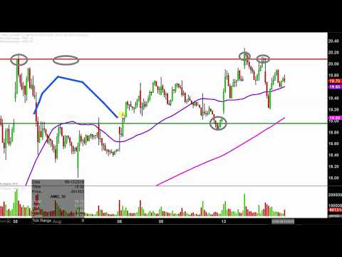 Advanced Micro Devices, Inc. - AMD Stock Chart Technical Analysis for 08-15-18