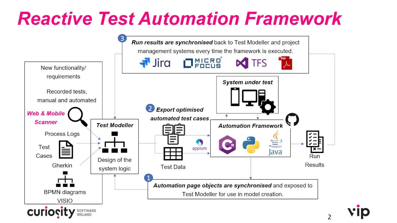 Enhance your test automation framework - Curiosity Software