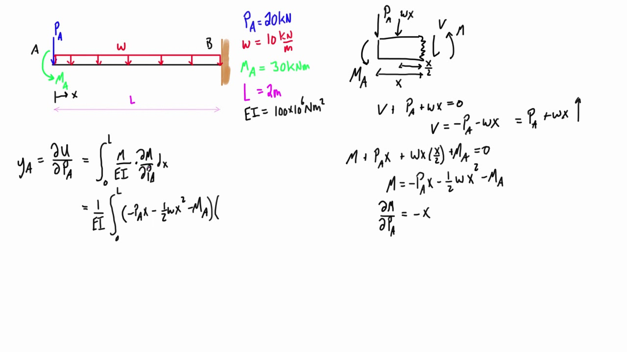 Castigliano's theorem example #1: deflection at an applied