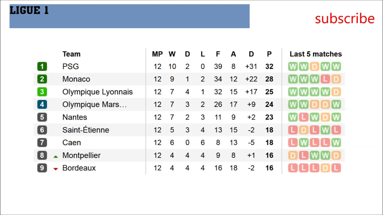 French Ligue 1 Results, table and fixtures Match day 12 - YouTube