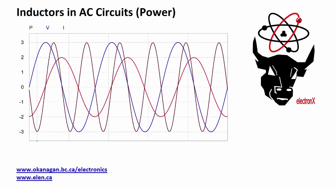 Inductors In Ac Circuit Power Youtube Use Of Inductor A