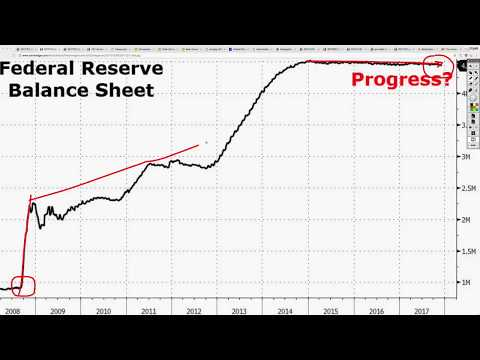 Fed Will Need Until 2033 to Reduce Balance Sheet to Levels Before Financial Crisis!