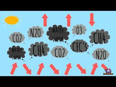 Mitigating Greenhouse Gases