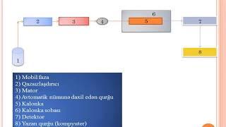 High - Performance Liquid Chromatography - Yüksək Effektli Maye Xromatoqrafiya