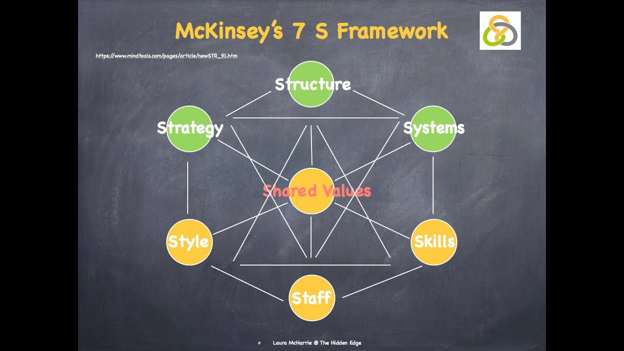 the 7s framework Publication date: november 12, 1996 presents the 7-s framework this framework offers managers a tool for diagnosing problems in their organizations and for proposing corrective courses of action.