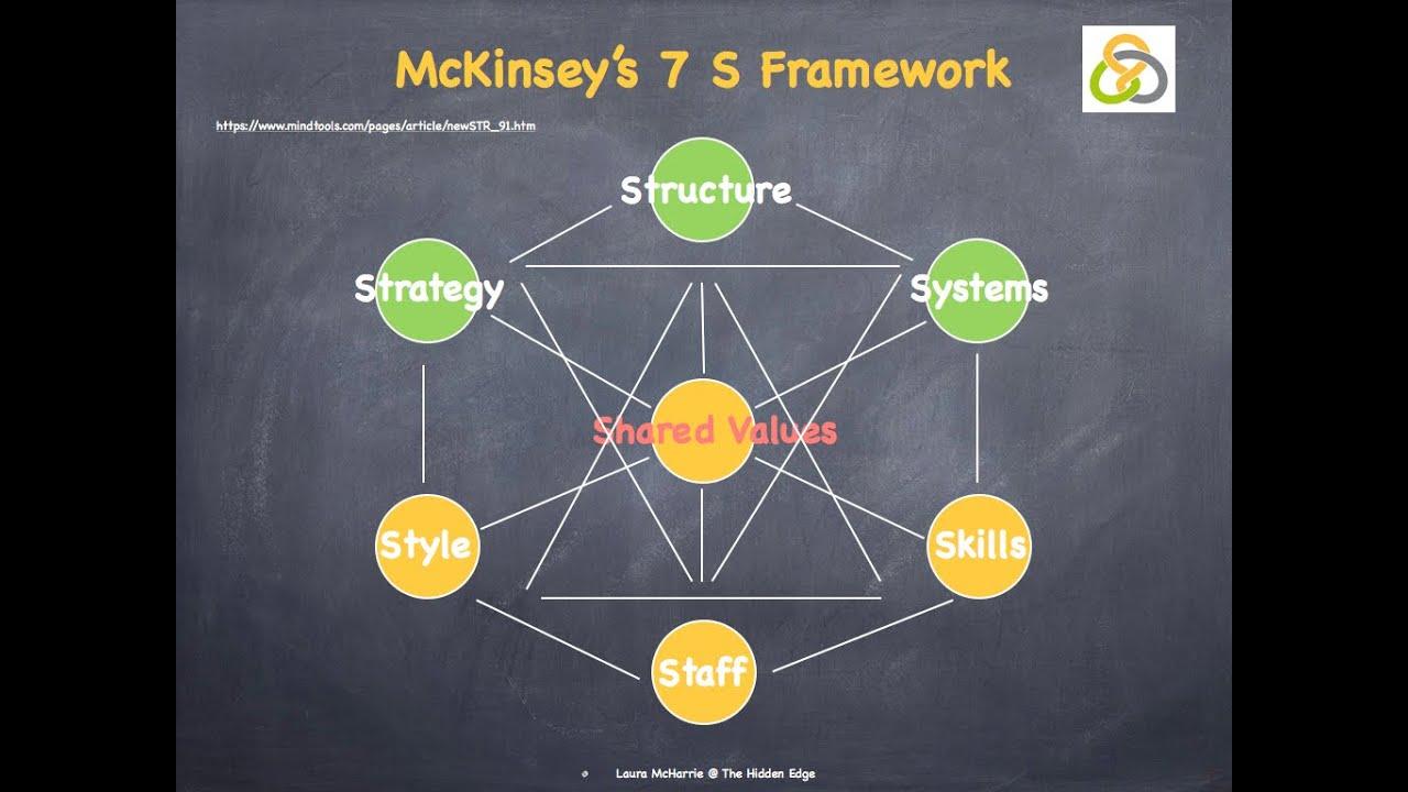 mc kisey 7s model for bank