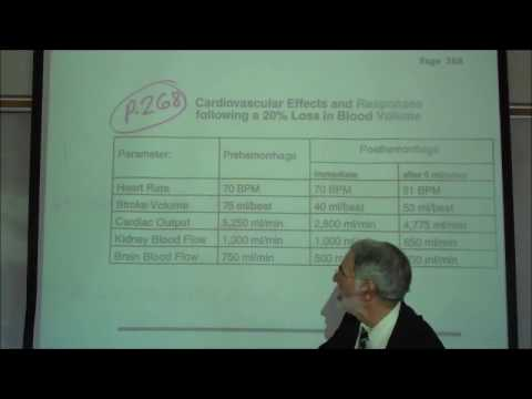 HYPOTENSION SHOCK; TYPES & REFLEX RESPONSES by Professor Fink