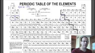 Periodic Trends - Reactivity of Metals and Non-metals