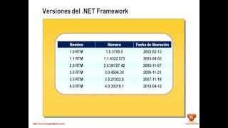 Versiones del .NET Framework
