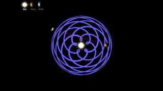 Earth Venus Tango round the Sun