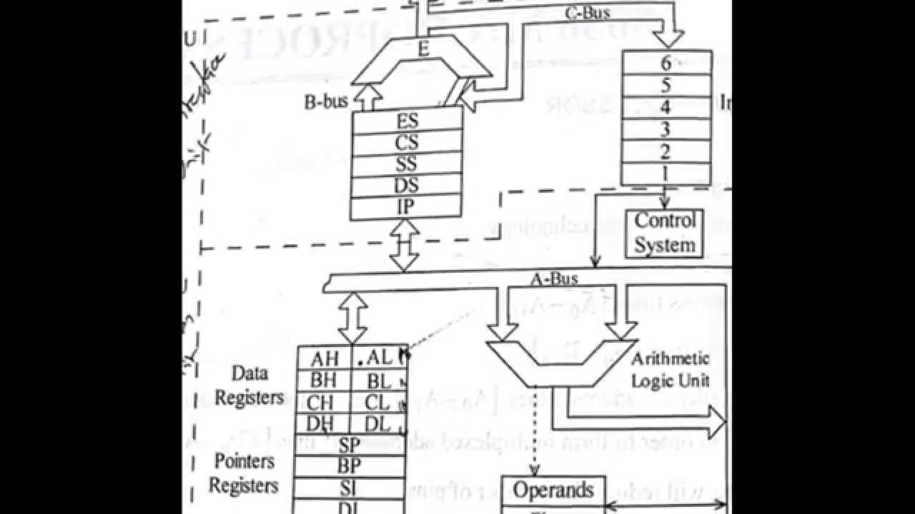 8086 Architecture Pin Diagram