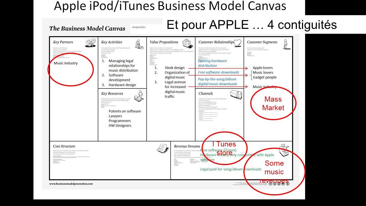 Business Model Canevas