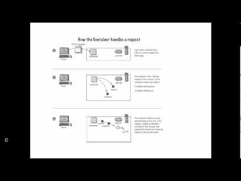 J2ee Course Arabic (JSP&Servlet) Web Container & install eclipse lec 2