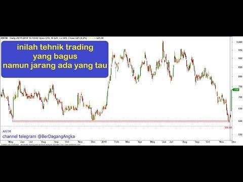 beginilah cara Trading dengan Doji candestick | Trading Saham