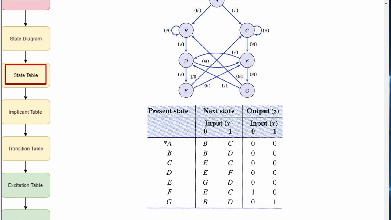 Table Diagram In Word Problems Great Installation Of Wiring Microsoft Finite State Machine Youtube Rh Com Drawing Diagrams