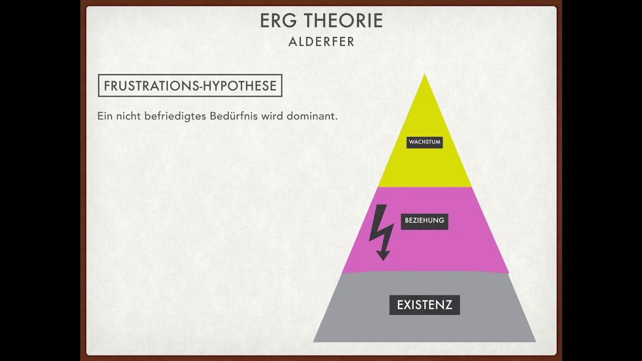 ERG Theorie nach Alderfer - YouTube