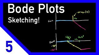 Bode Plots by Hand: Complex Poles or Zeros