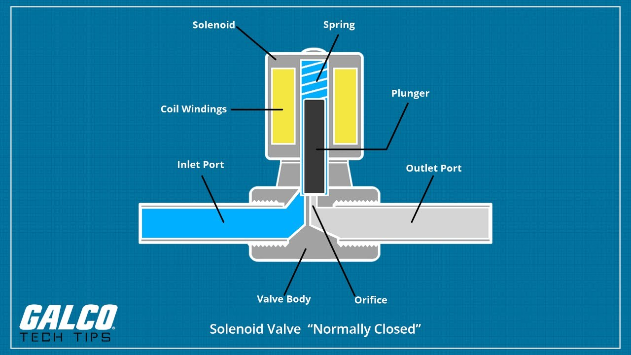 What is a Solenoid Valve - A Galco TV Tech Tip