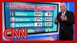 Poll: Democrats in battleground states prefer a moderate nominee