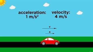 Position/Velocity/Acceleration Part 1: Definitions