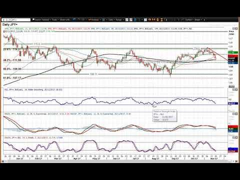 USD/JPY Technical Analysis - Hantec Markets   20/11/2017