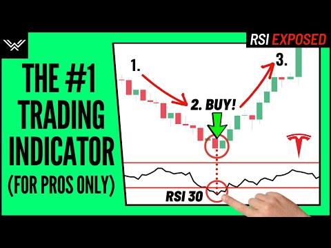 Best RSI Indicator Trading Strategy - Wysetrade Method