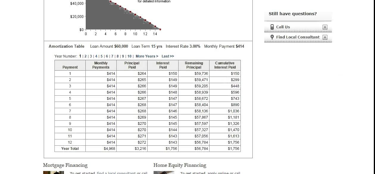 Home Equity Loan Fixed Rates Calculator - Compare For The Best ...