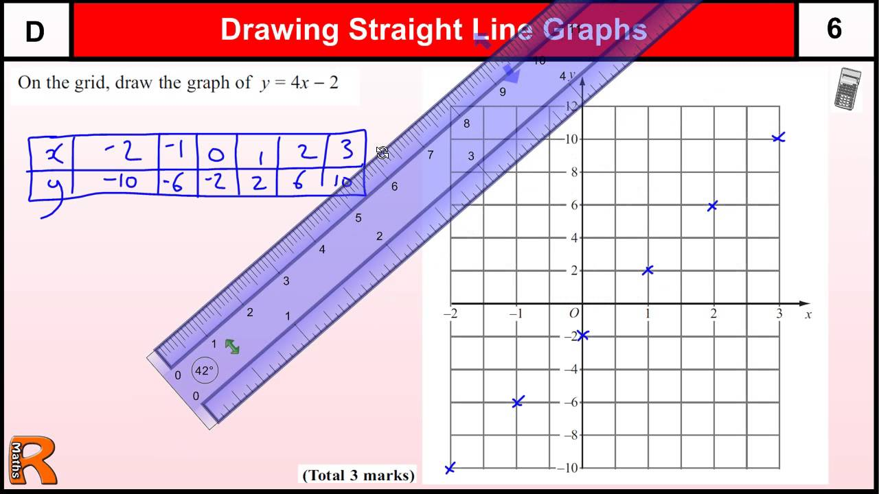 By Drawing The Line Y Solve The Equations : Solving linear equations graphically gcse