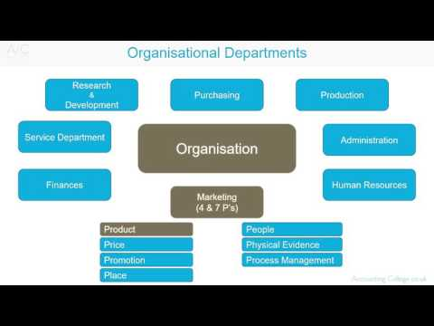 Organisational Departments - A-Z of business terminology