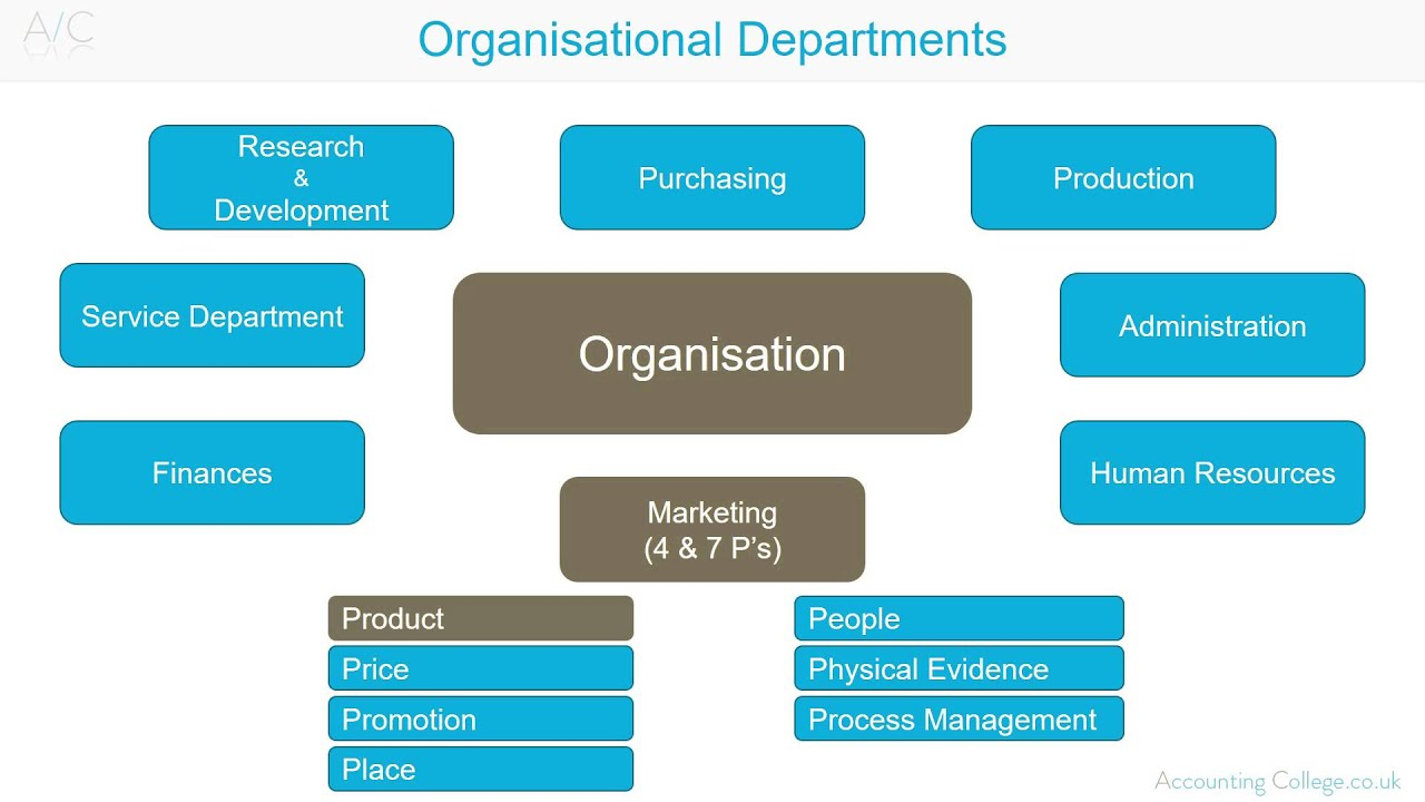 Organisational Departments A Z Of Business Terminology