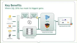 видео MS SQL Server. Оптимизация работы [Статья] - Разработка на платформах .NET Framework и 1С:Предприятие