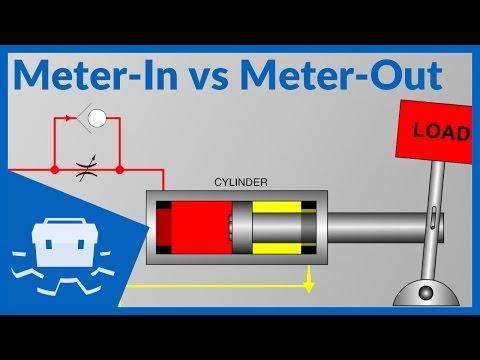 Meter-In Vs Meter-Out
