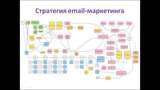 Урок 1: Кому и зачем нужен email-маркетинг?