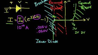 Diode Introduction for Circuit Analysis