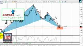 System and free FOREX signals: BUY for EUR/USD [24-02-2013]