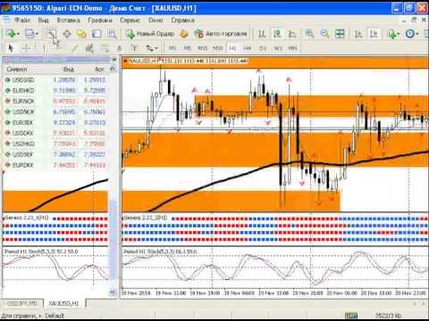 Внутридневной анализ рынка золота, серебра, а также курса USDRUB на 21.11.2014