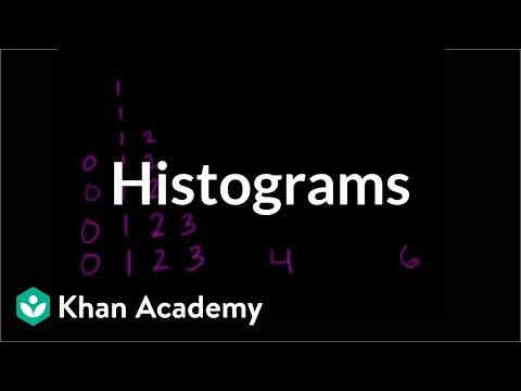 Histograms | Applying mathematical reasoning | Pre-Algebra | Khan Academy