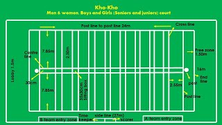 Kho-Kho court easy marking plan with latest measurements.