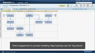 Engaging business users with IBM Blueworks Live - Part 1