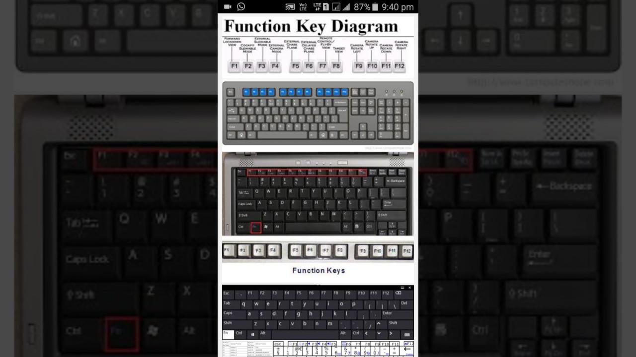 function keys of computer/laptop & it's work  फंक्शन कीस के कार्य