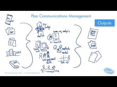 Plan Communications Management Process