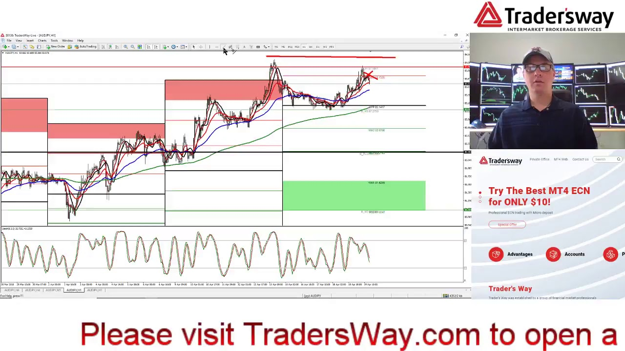 Trading strategies aussie stock forums