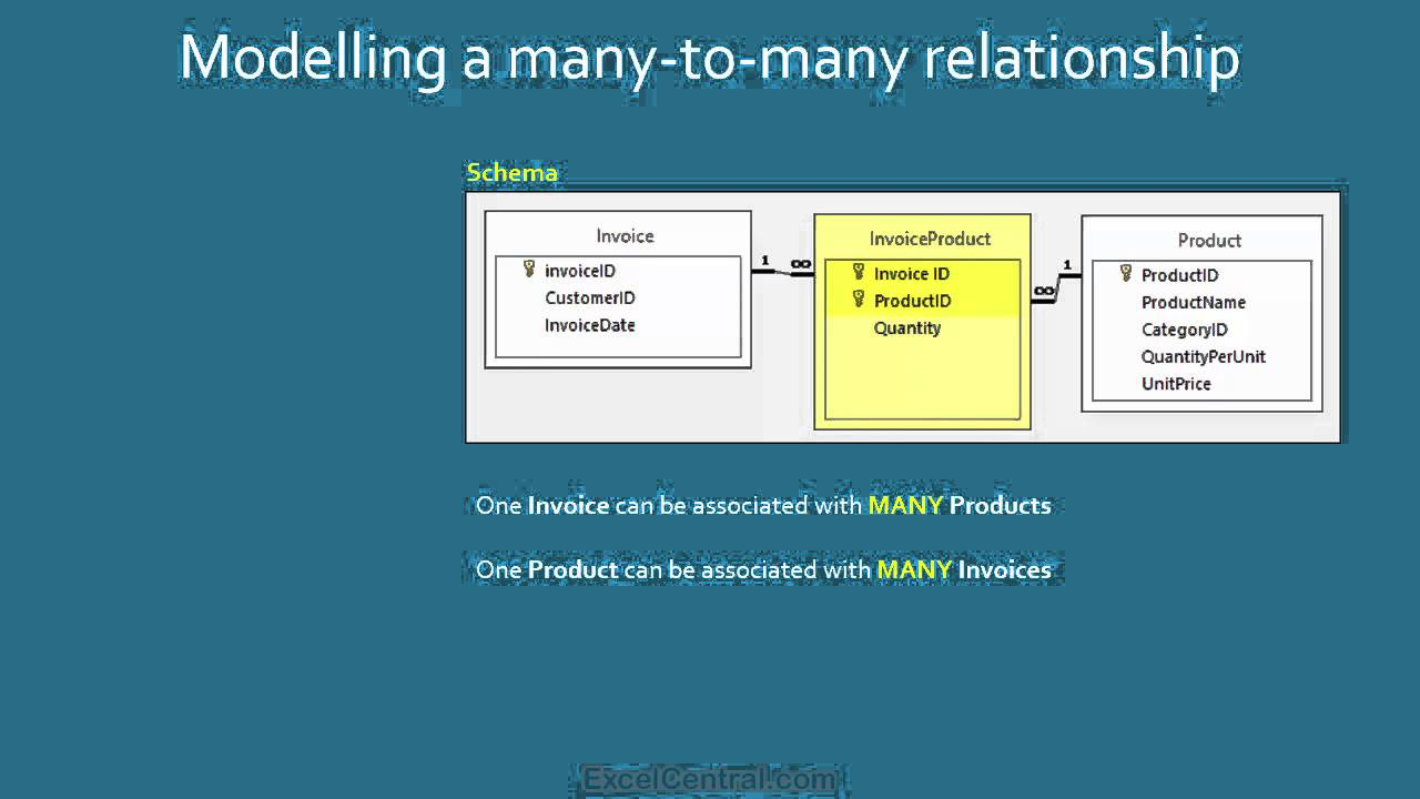 many to one relationship table example excel