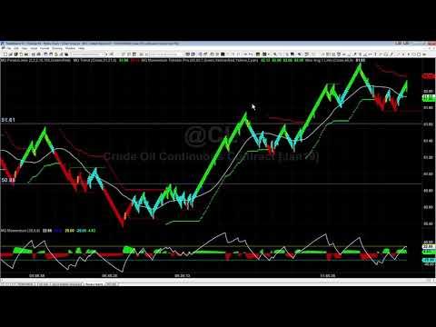 Renko Compression Breakout Trades in Oil