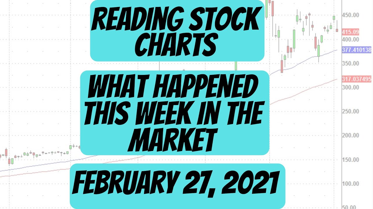 Stock Charts - What Happened This Week - Saturday Synopsis