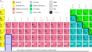Ejemplo resuelto de la constante de Avogadro y cantidad de sustancia