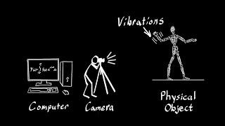 دراسة صادرة عن معهد ماساتشوستس للتكنولوجيا تتيح إمكانية لمس الفيديو!