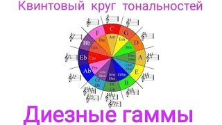 Сольфеджио. Урок 16. Квинтовый круг тональностей. Диезные гаммы.