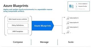 Define the guardrails for success with Azure Blueprints | BRK3288